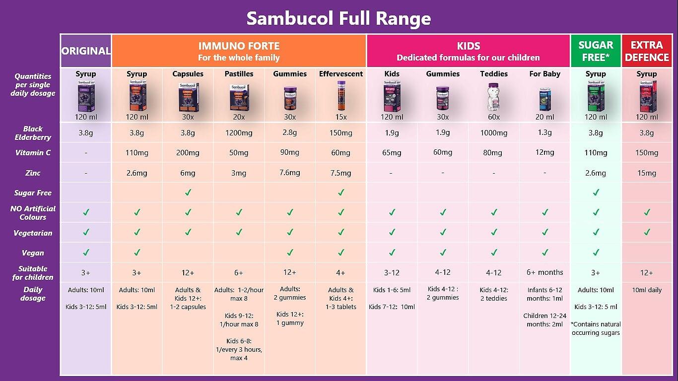 Sambucol - gama intreaga - avantaje si beneficii